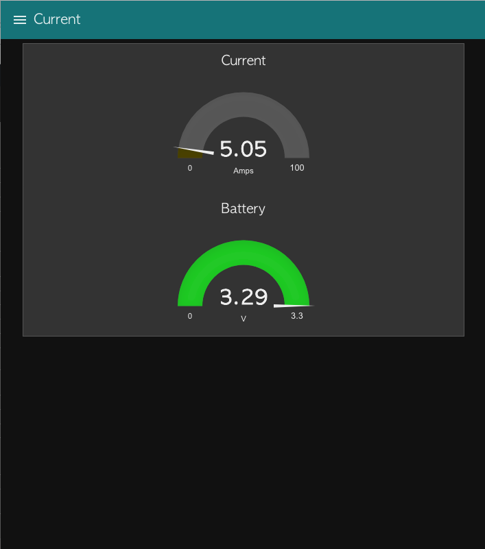 Enterprise Current Monitor Dashboard - Current