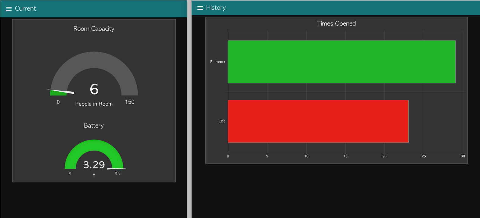 Node-RED Dashboard - Enterprise 2-Channel Counter - ncd io