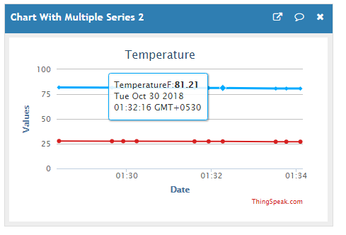 Weather Report using ThingSpeak MQTT and IFTTT applets - ncd io