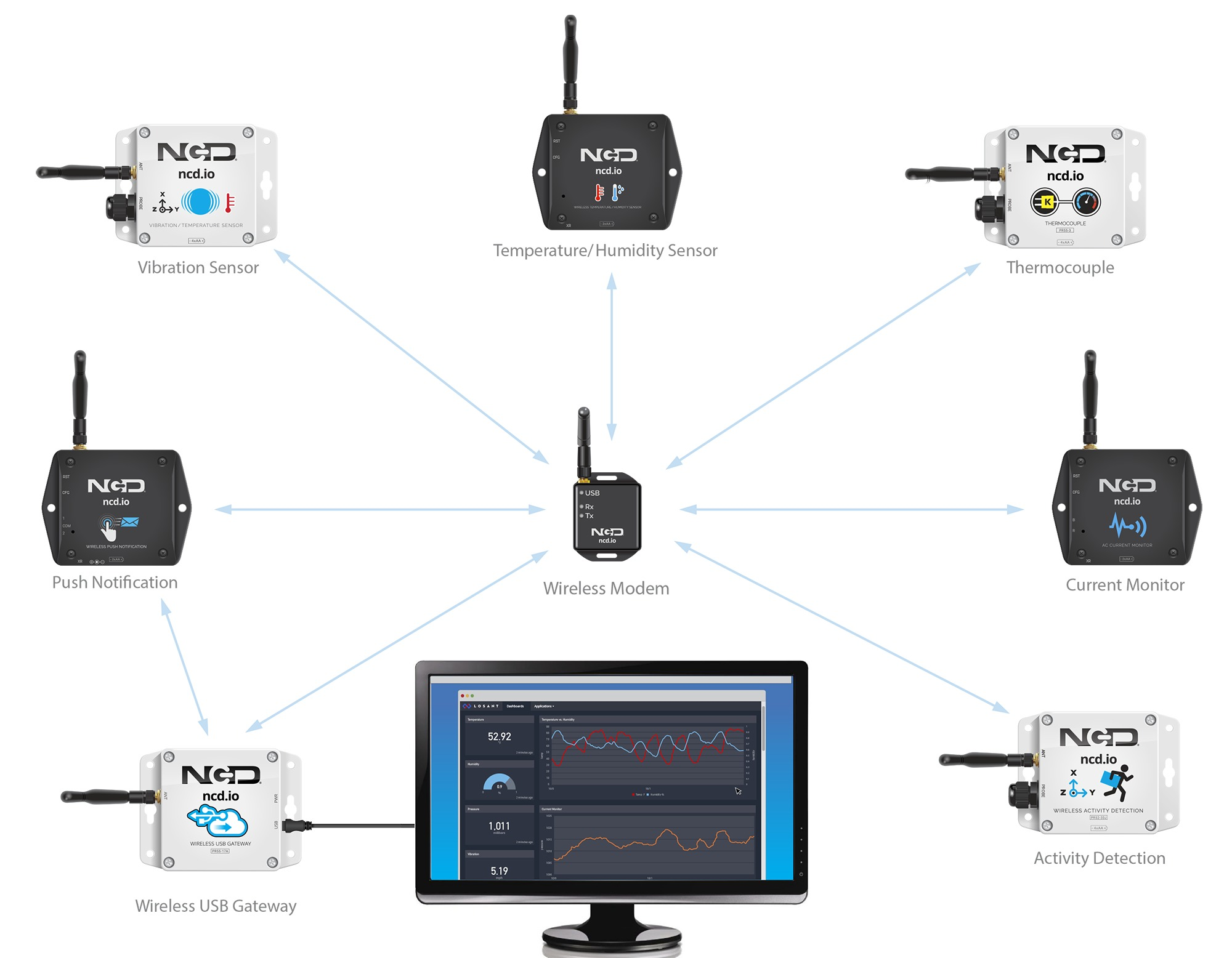 Industrial IoT Wireless Sensor
