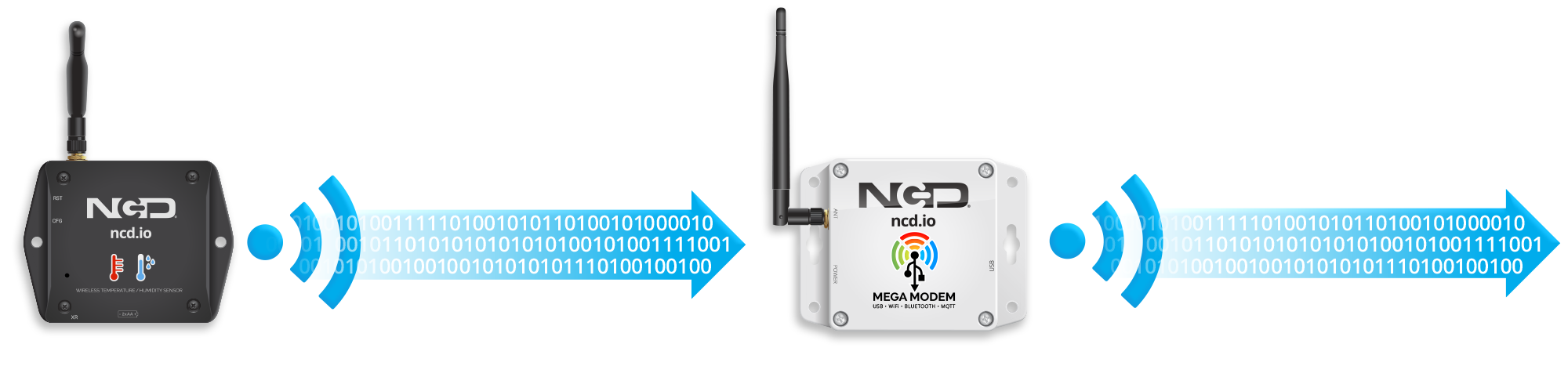 IoT Gateways vs IoT Modems - What's the Difference? - ncd io