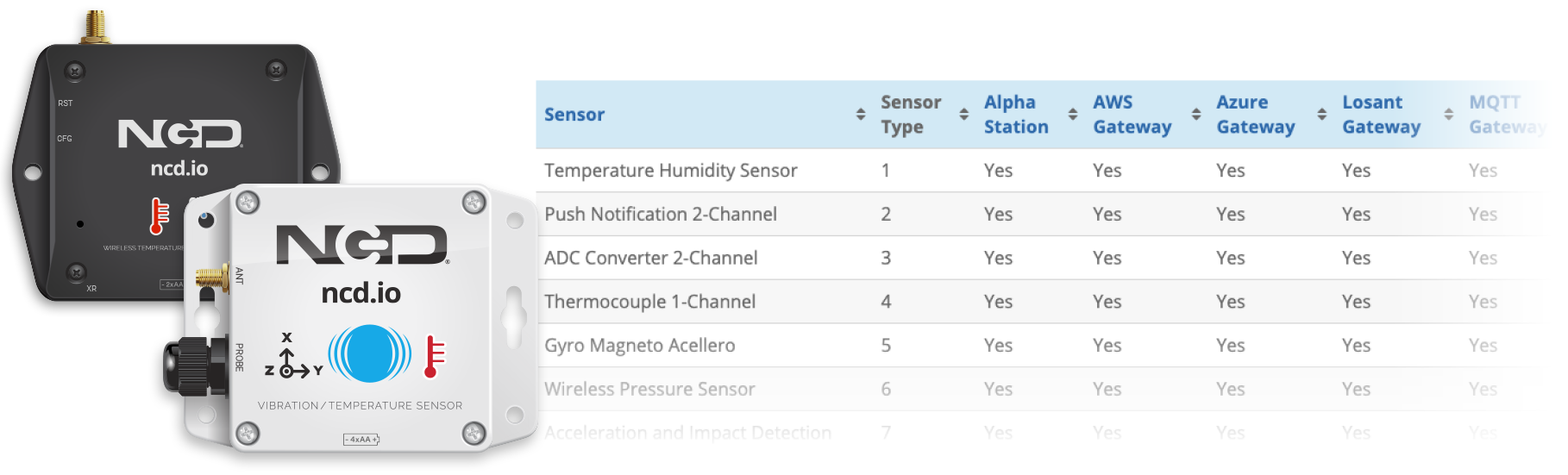 Wireless IoT Sensors Support Map
