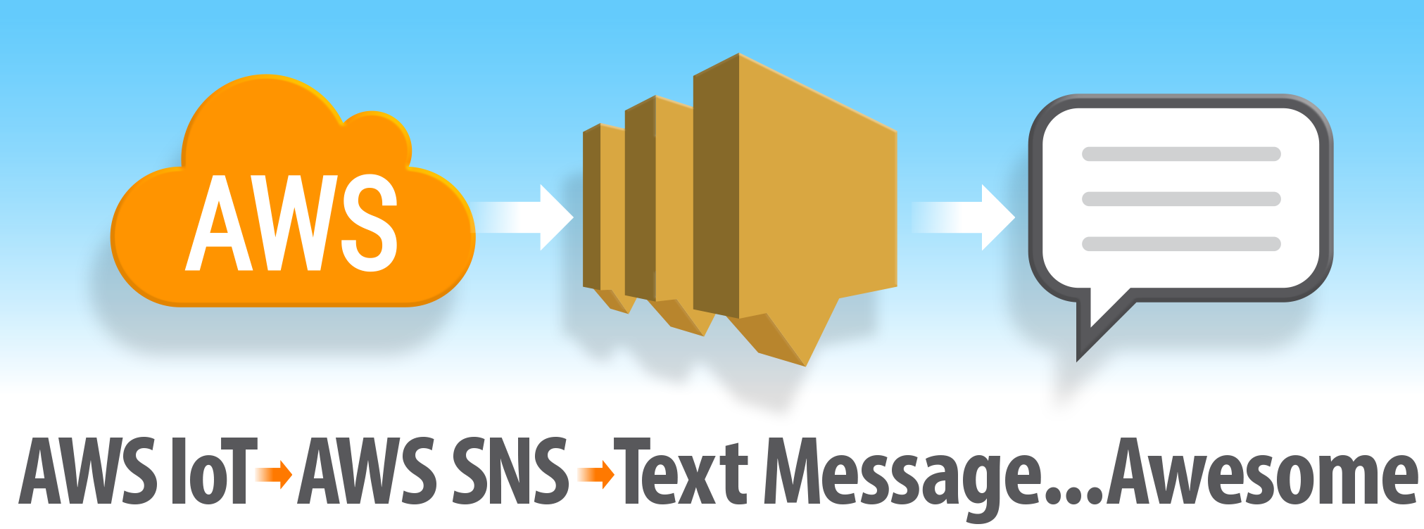 AWS IoT -> AWS SNS -> Text Message -> Awesome
